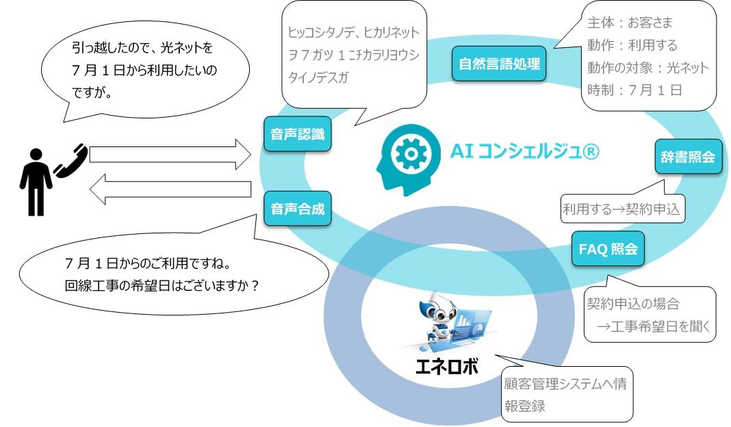 AIコンシェルジュとRPAの連携イメージ
