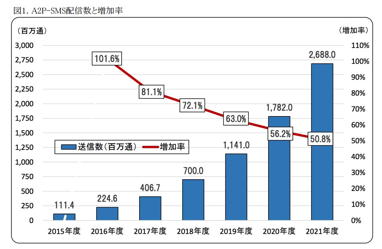 A2P-SMS配信数と増加率