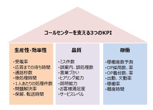 コールセンターを支える3つのKPI