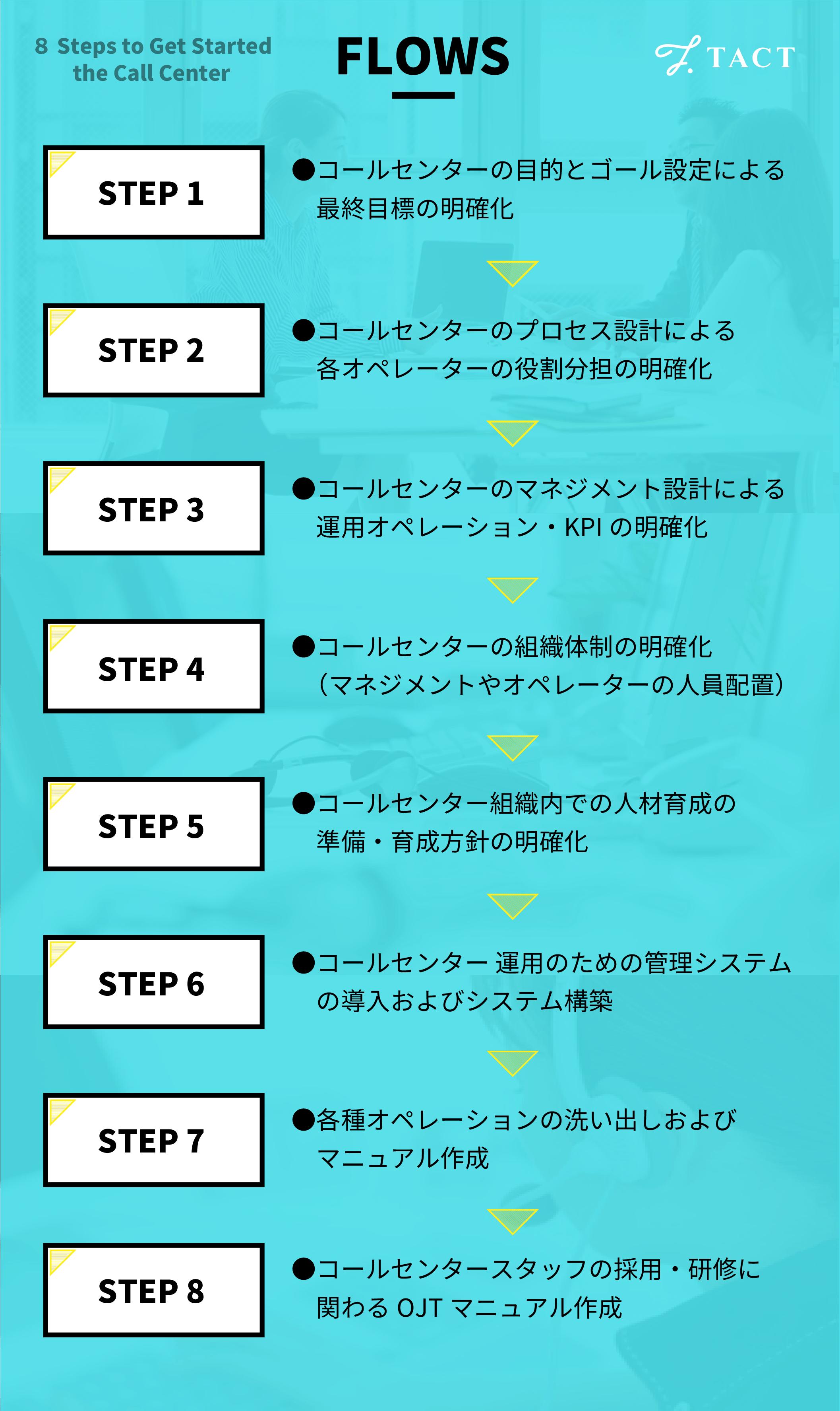 コールセンター立ち上げの8ステップ
