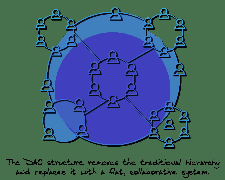 The Collaborative DAO Structure