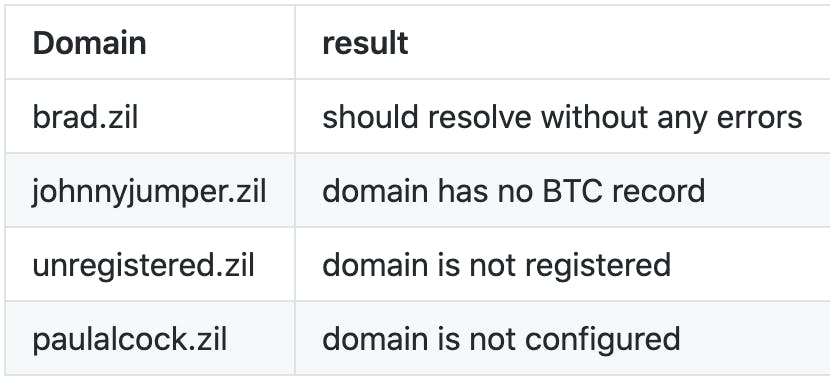 Some domains to test