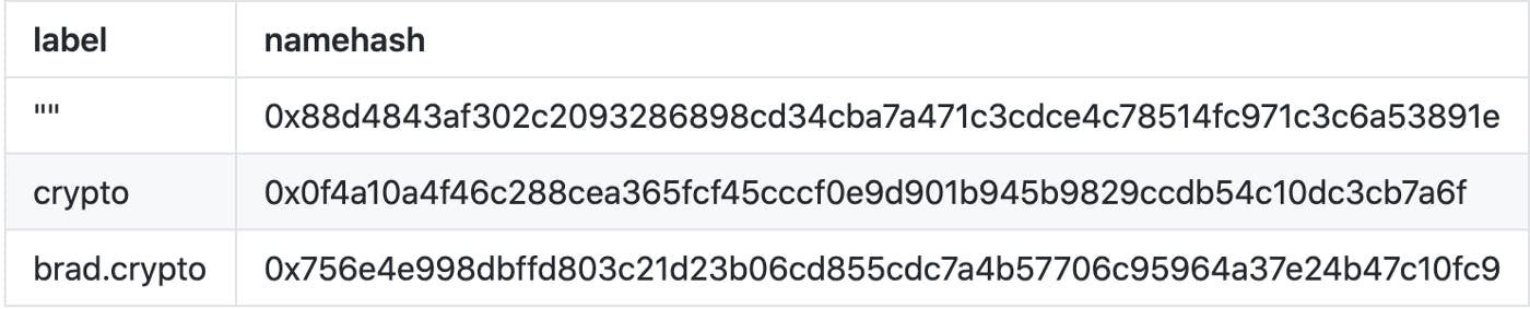 Namehash examples with different inputs