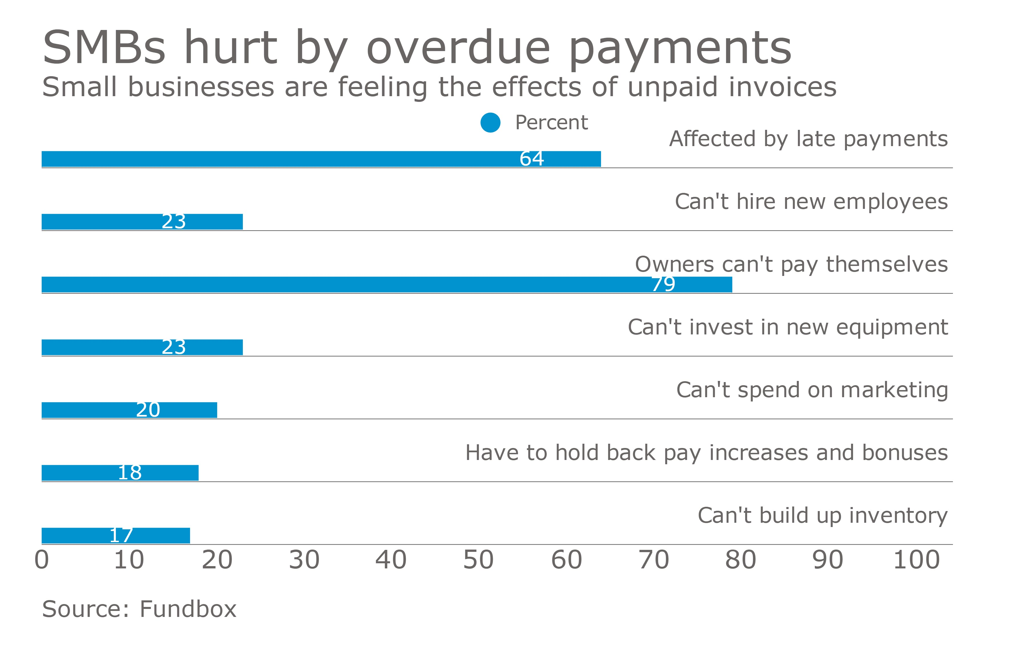 Bar chart about the negative effects of late customer payments for US Small and Medium businesses (SMBs).