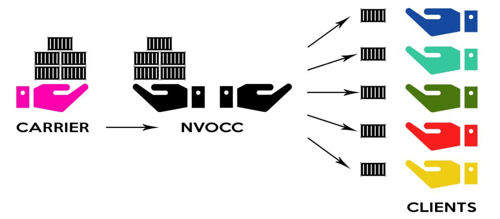 the role of NVOCC