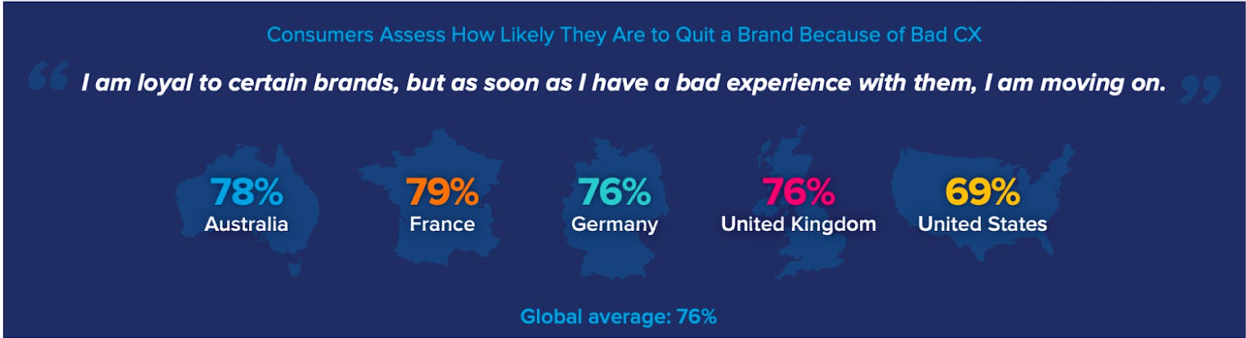 76% of consumers will switch brands due to poor CX