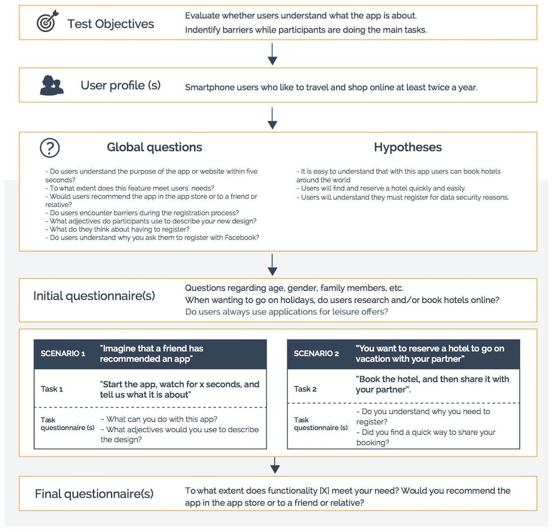 framework for a remote usability test