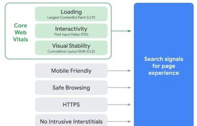 core web vitals UX
