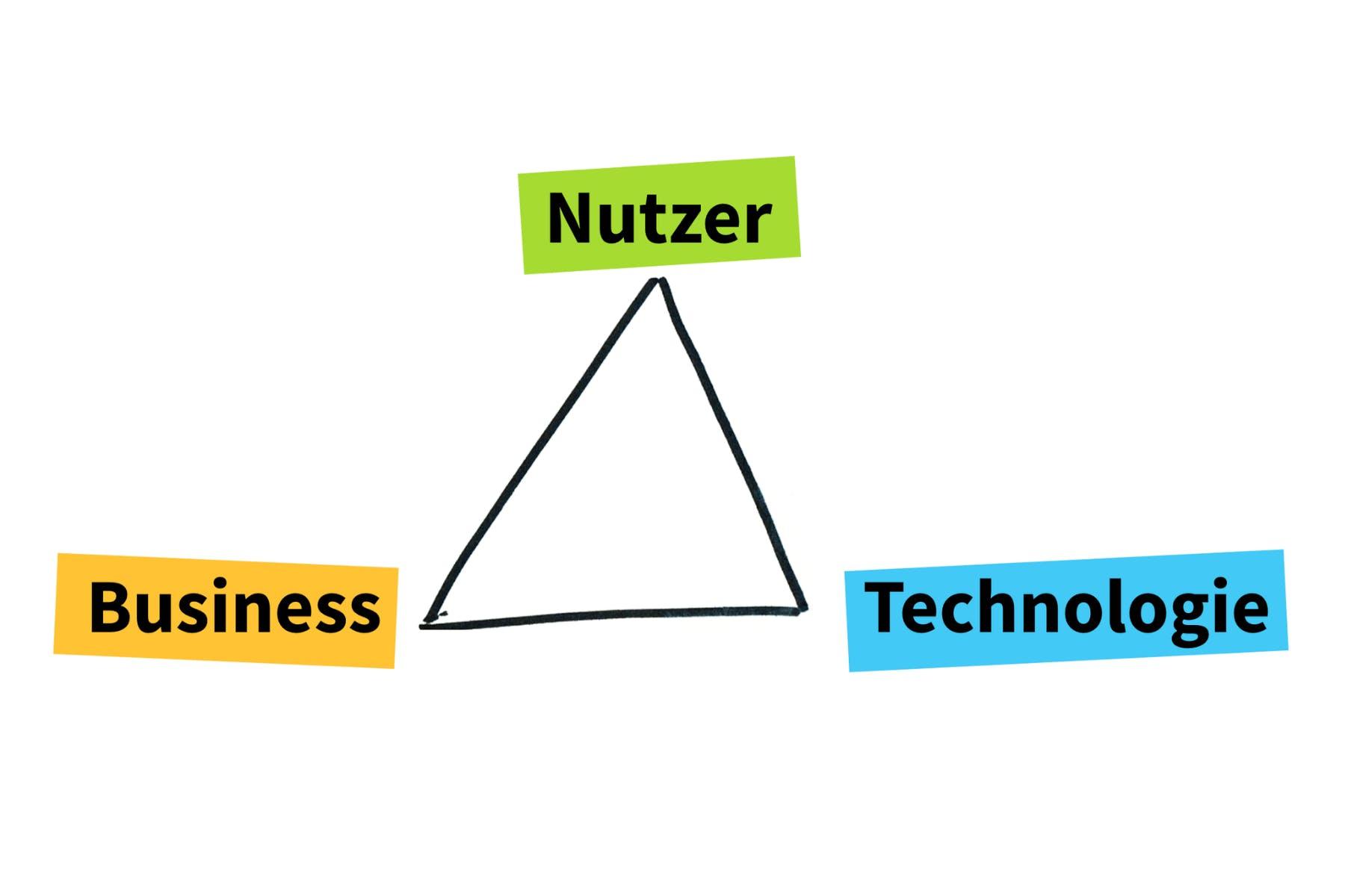 Kräfteverhältnisse in der Entwicklung digitaler Produkte