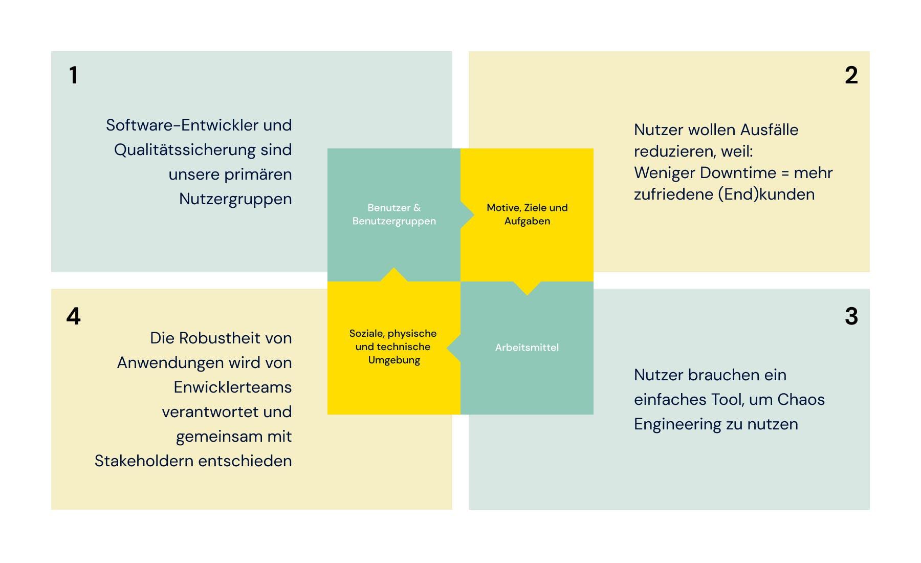 Produktentwicklung: Research-ABC mit Hypothesen