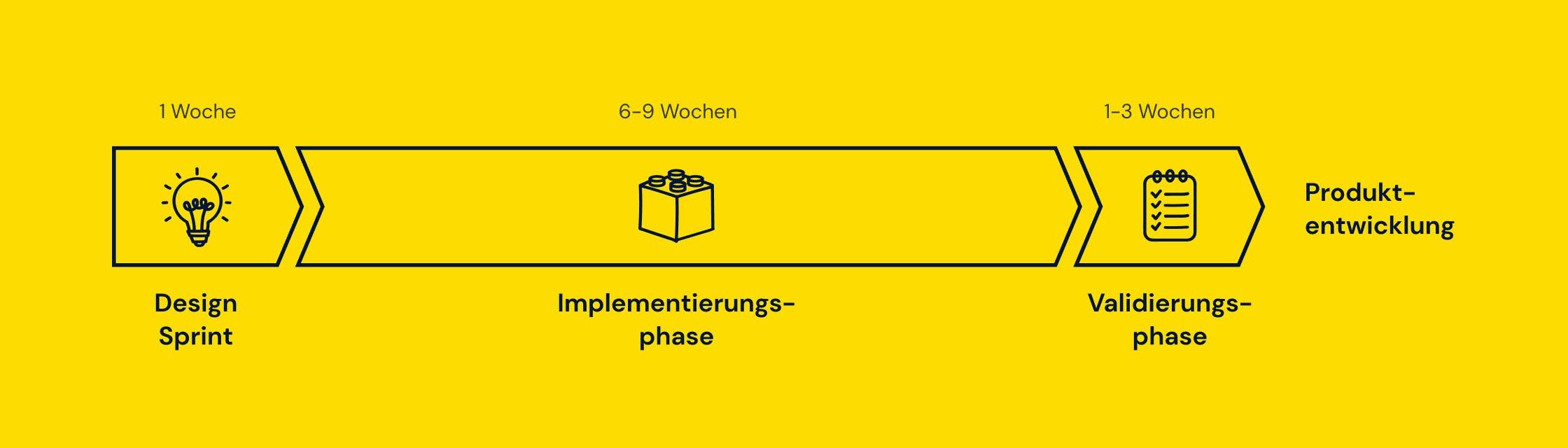 Phasen der digitalen Produktentwicklung in 12 Wochen