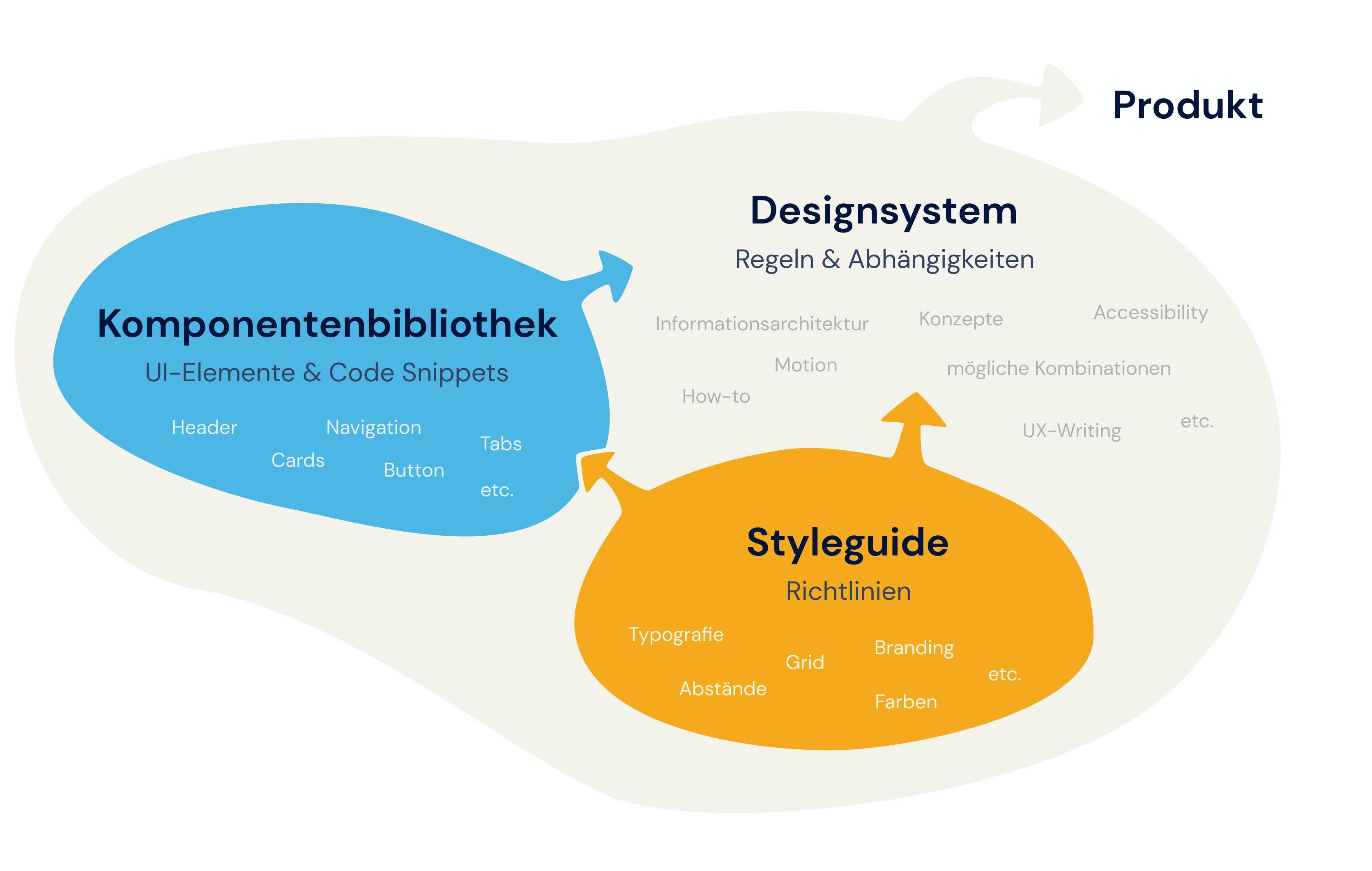 Was ist ein Styleguide? Alle Komponenten im Überblick - sowie die Abgrenzung zu einem Styleguide und der Komponentenbibliothek