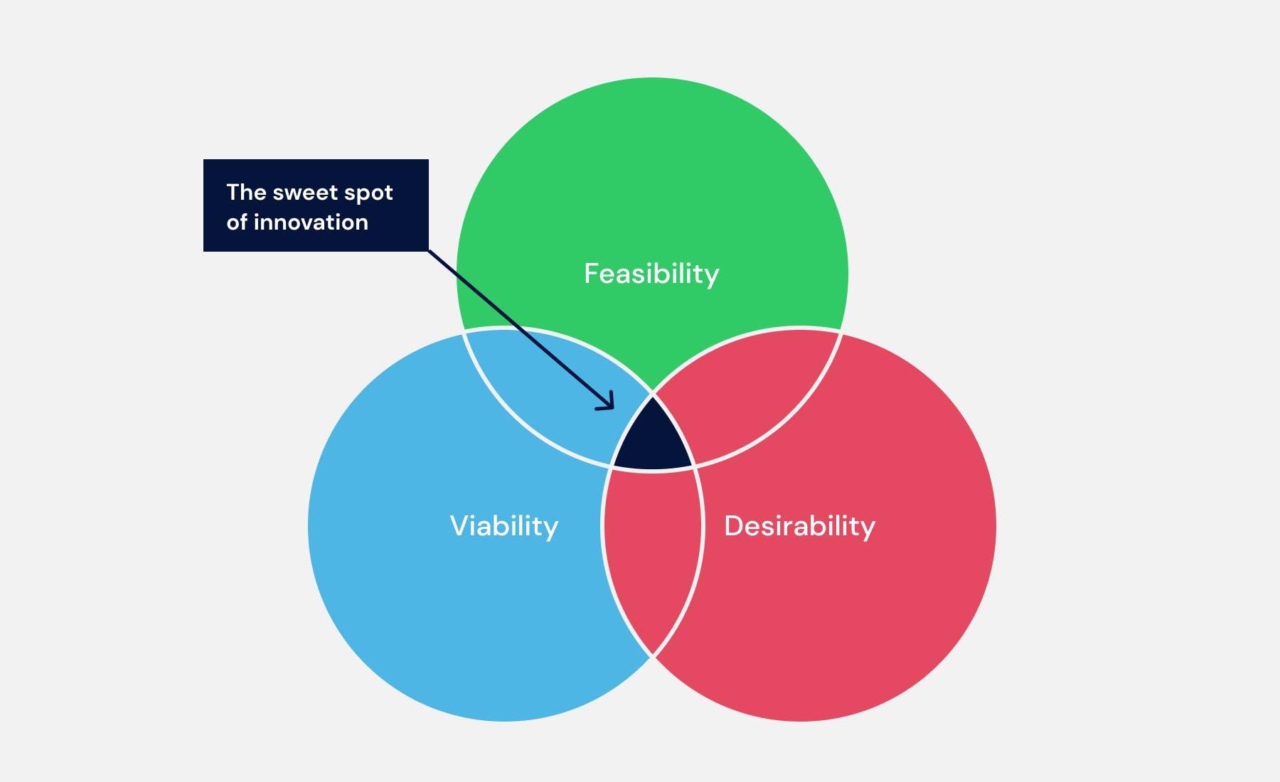 Produktentwicklung: Testing business ideas mit dem Sweet Spot of Innovation