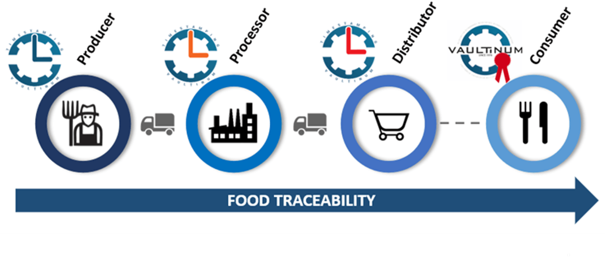 timestamping supply chain