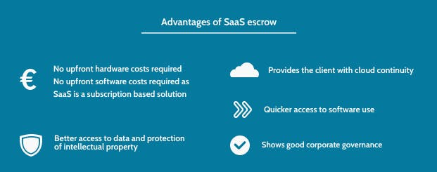 advantages of Saas Escrow