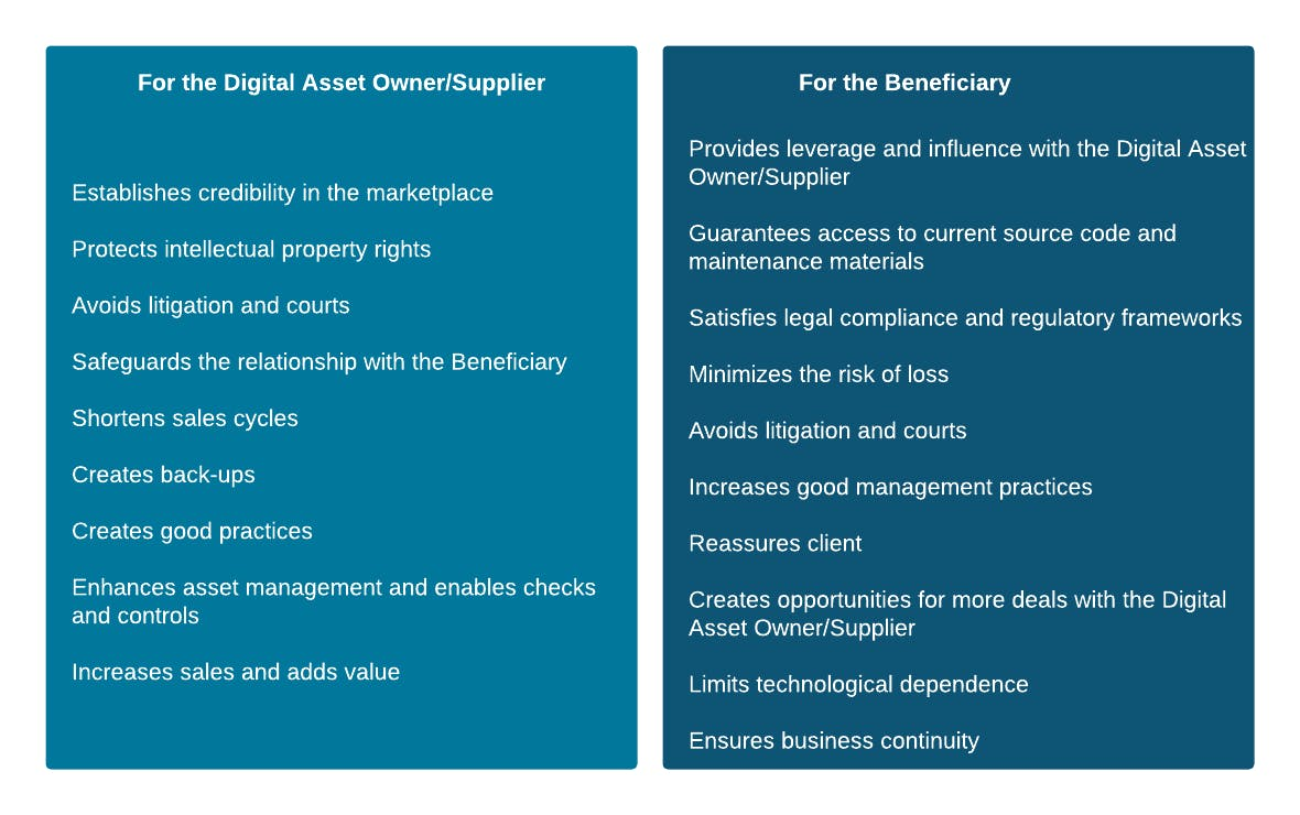 illustration of escrow agreement benefits for suppliers and for beneficiaries