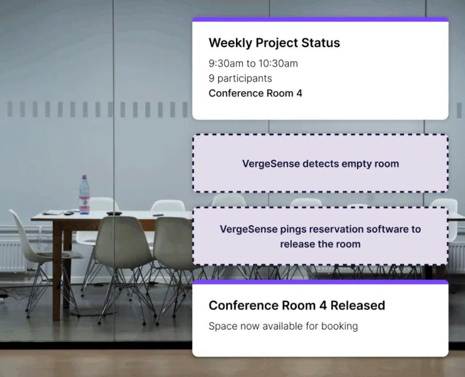 VergeSense's Workplace Analytics Platform Room Booking Integration