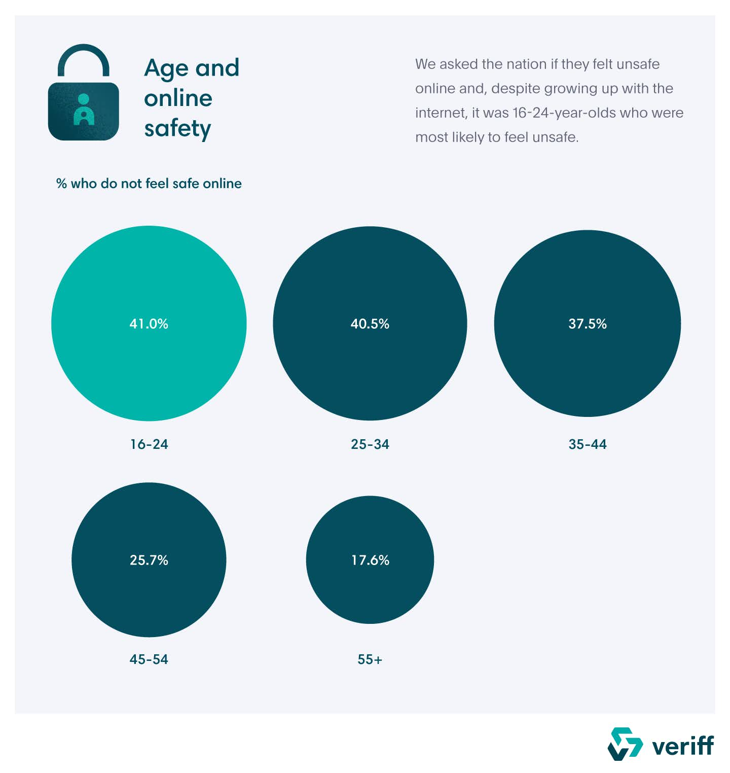 A graphic highlighting the percentage of UK residents that do not feel safe online.