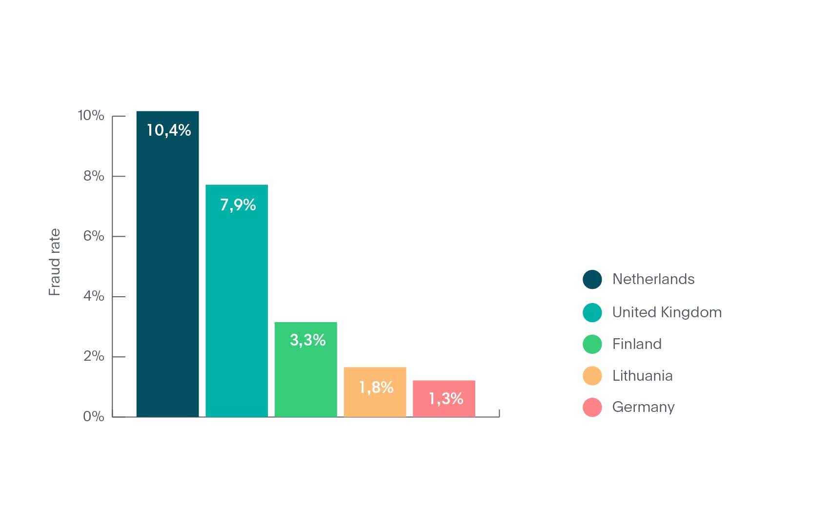 Top 5 countries for identity fraud in Mobility industry in 2020
