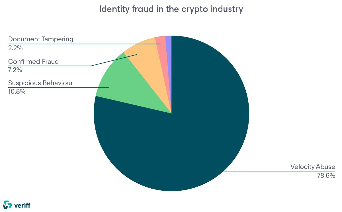 identity fraud in th cryptocurrency and blockchain industries