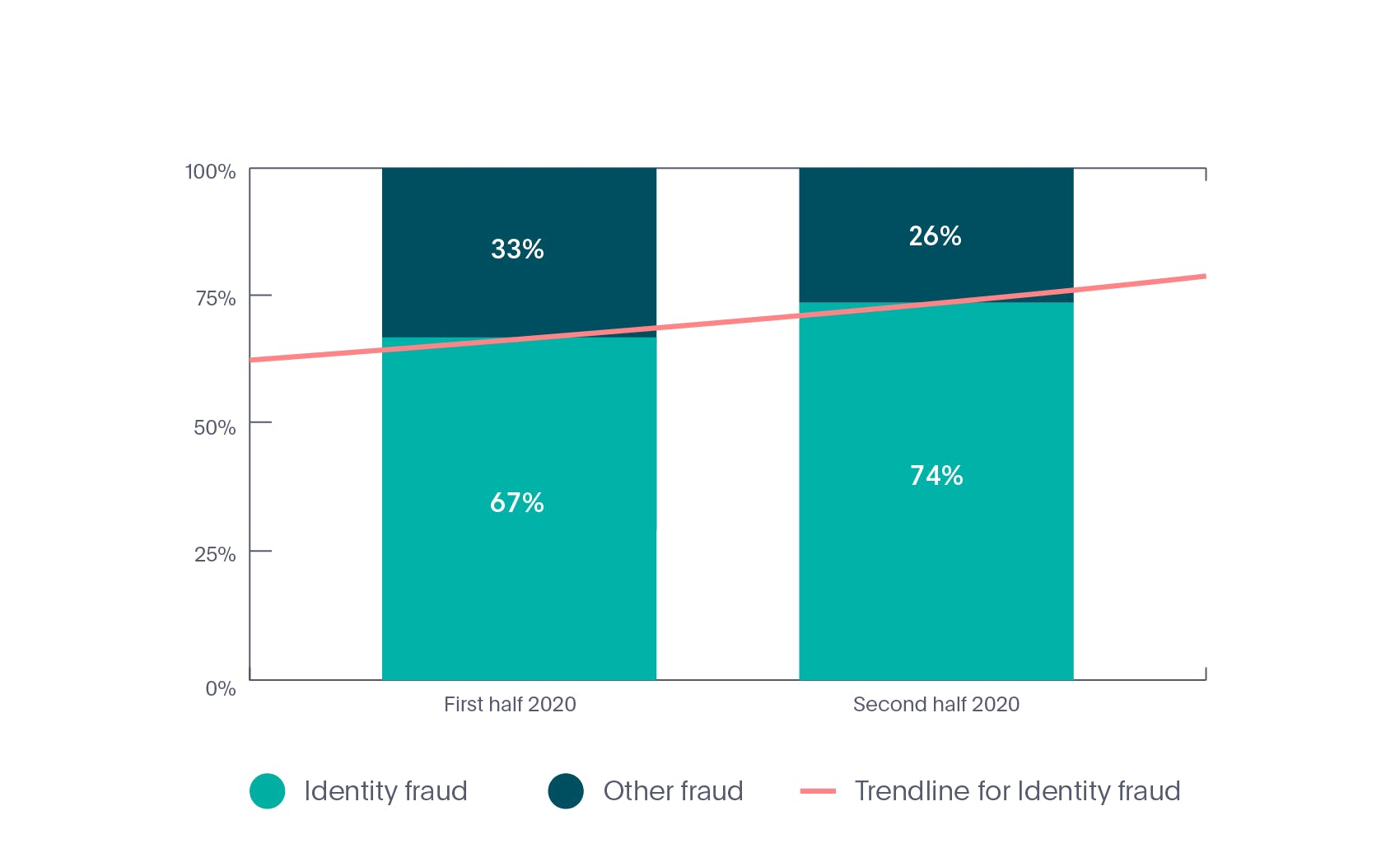 Online identity fraud rate in Fintech industry in 2020