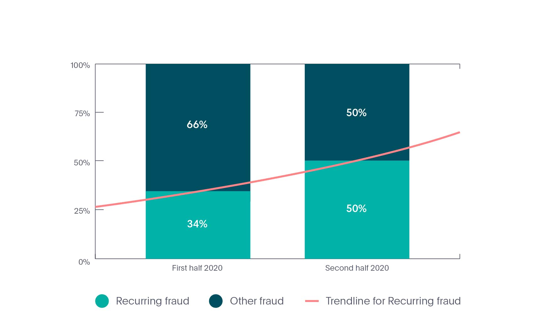 Online recurring identity fraud rate in Mobility industry in 2020