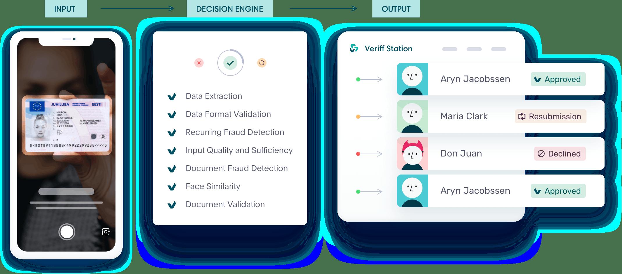 Veriff's Identity Verification Decision Engine