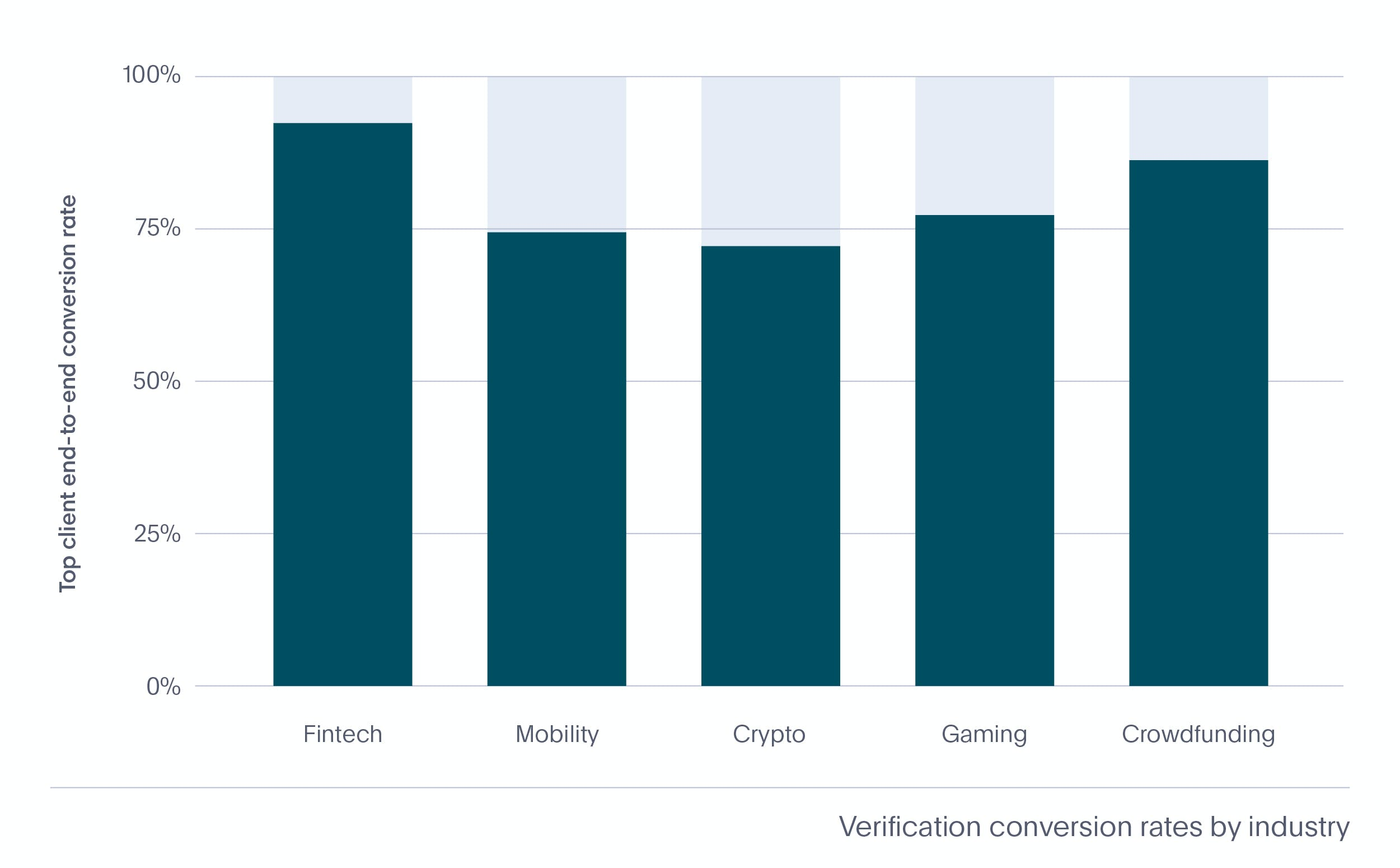 Identity verification conversion rates by industry
