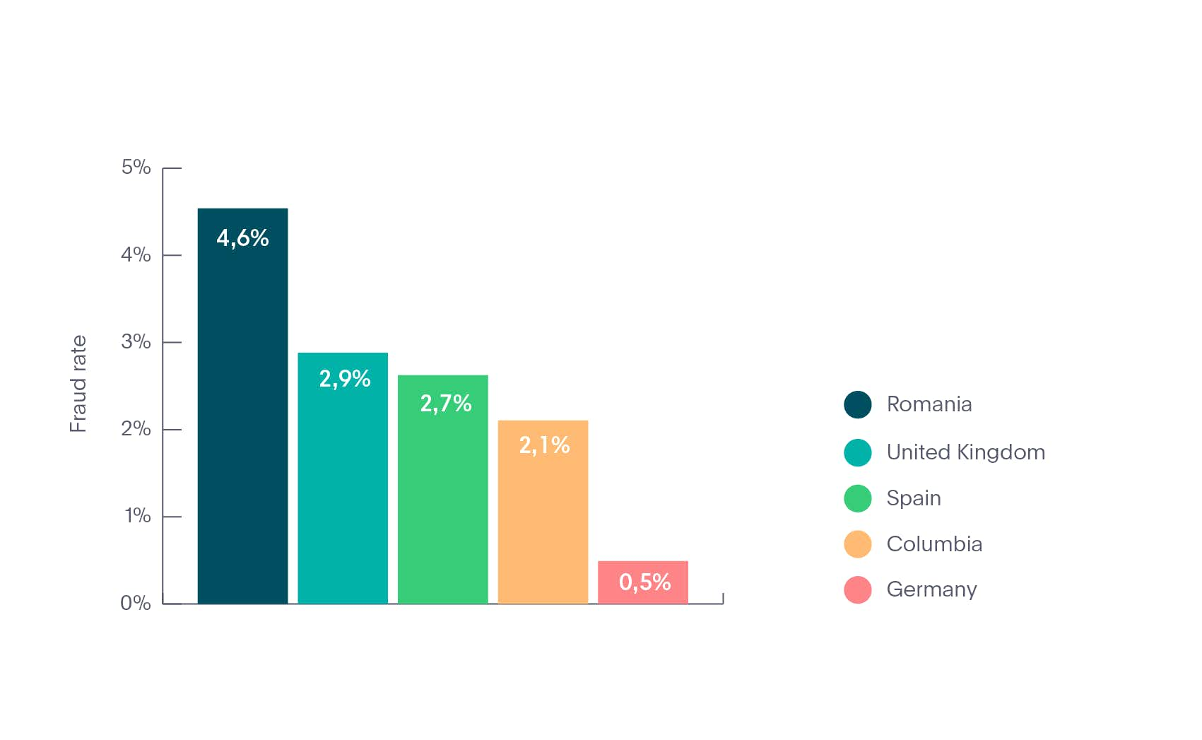 Top 5 countries for identity fraud in Fintech industry in 2020