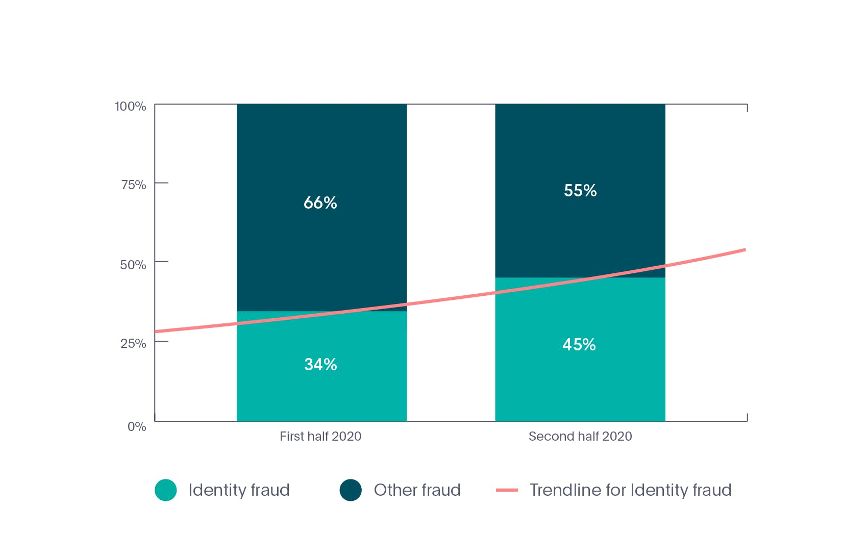 Online identity fraud rate in Crypto industry in 2020