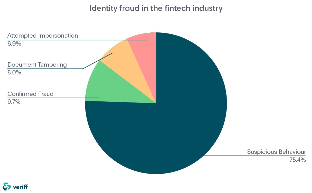 Identity fraud in the fintech industry