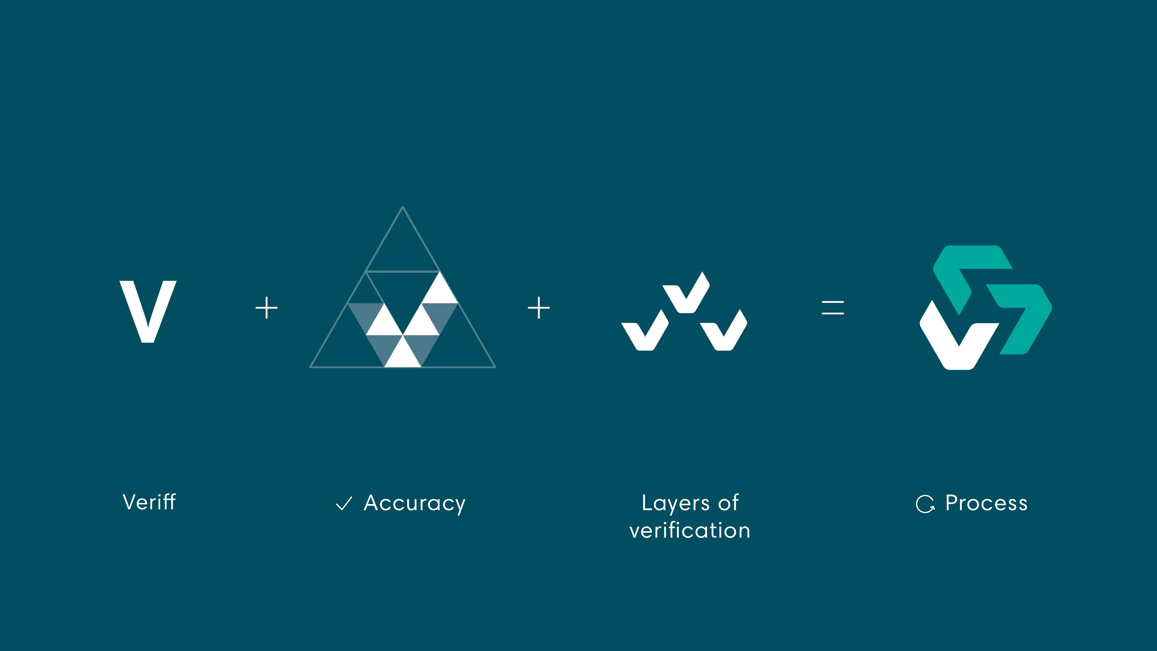 Veriff logo is based on the identity verification process