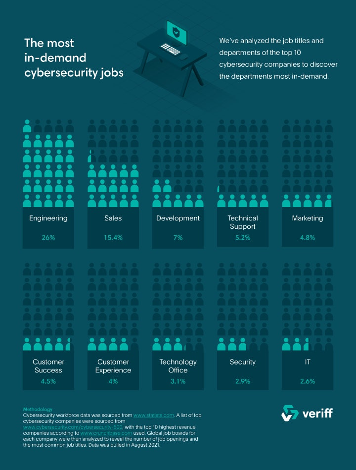 A graphic showing the most in demand cybersecurity jobs at the top ten firms.