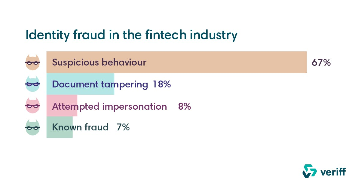 Veriff's statistics about the most common forms of identity fraud in Fintech, taken in early 2020