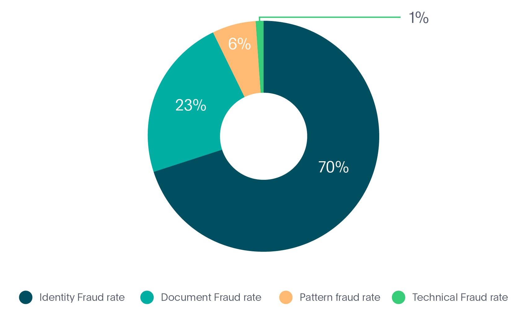 Identity fraud types in Fintech industry in 2020