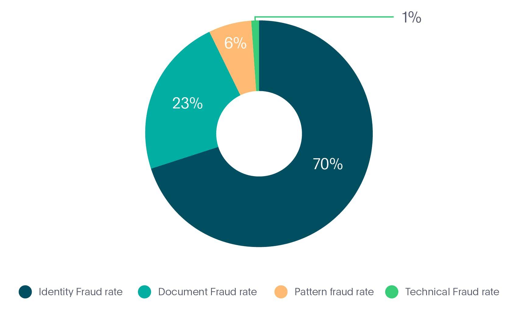 Identity fraud types in Fintech industry in 2020