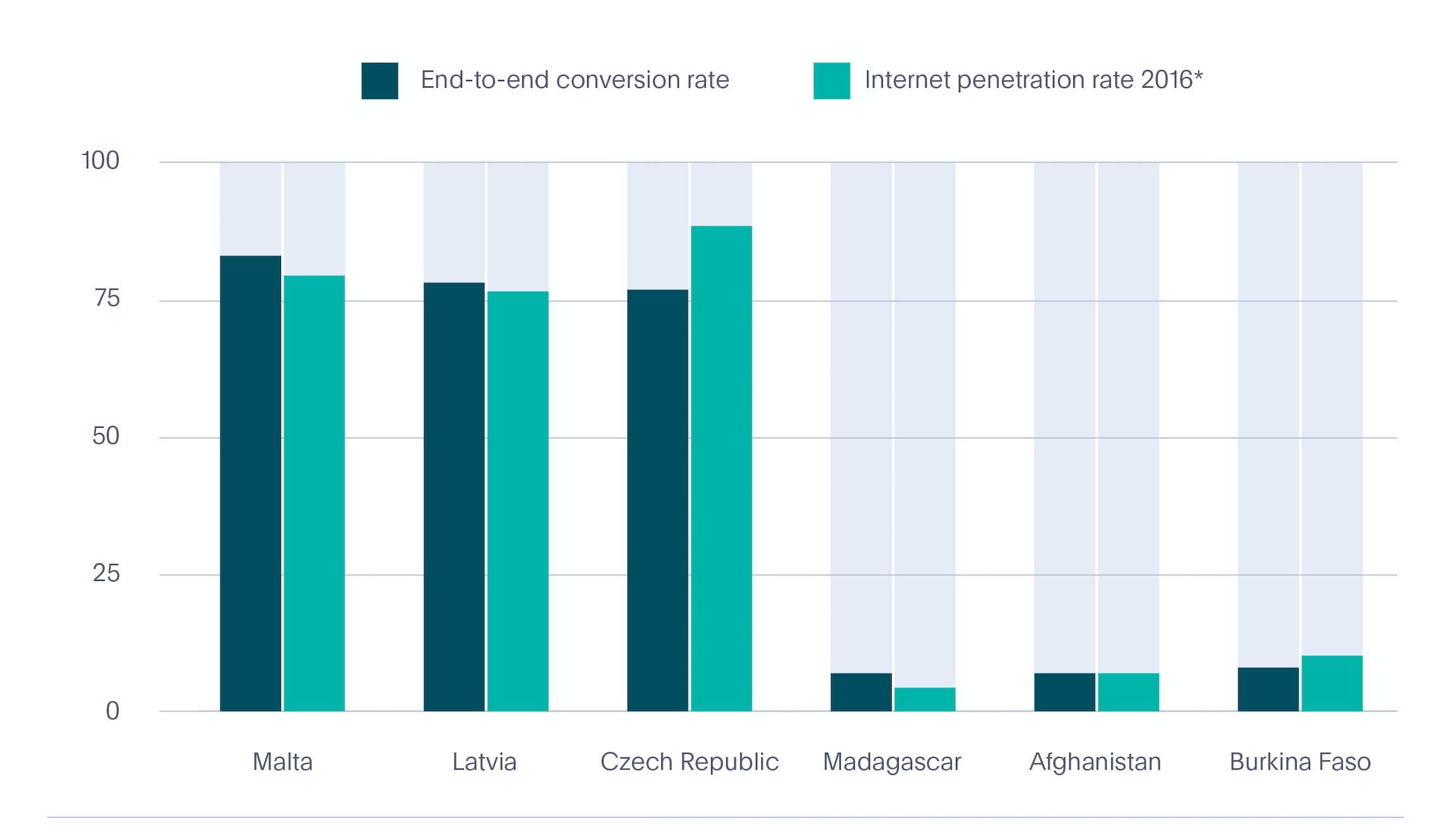 Identity verification conversions vs internet penetration rate