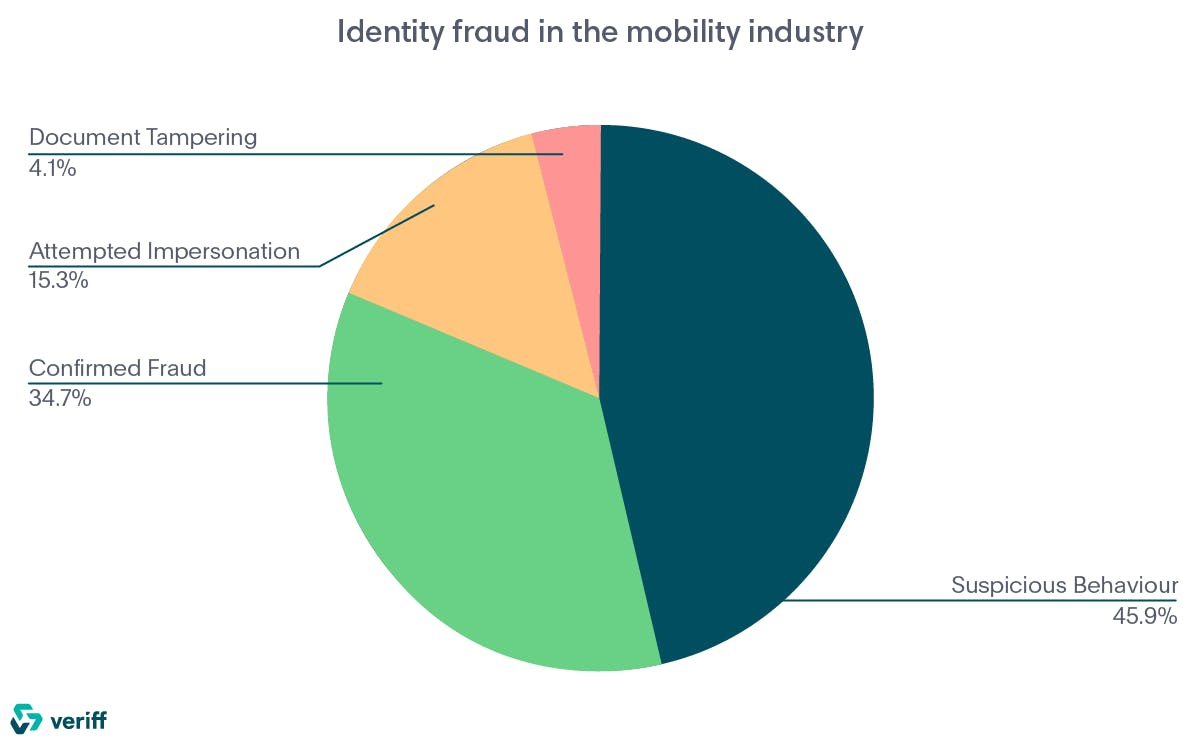 Identity fraud in the mobility industry