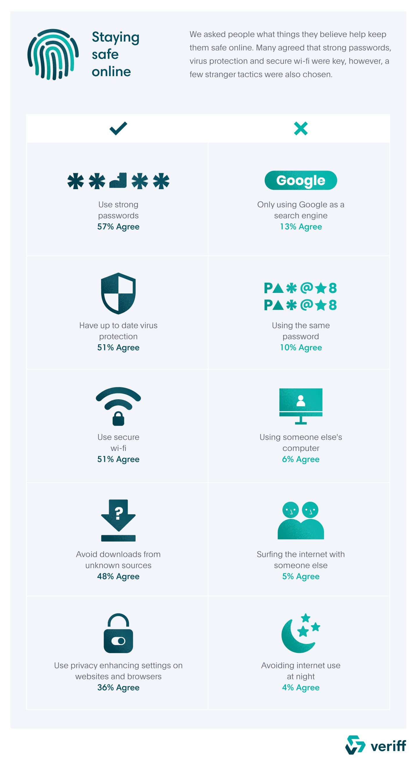 An infographic sharing advice for staying safe online.