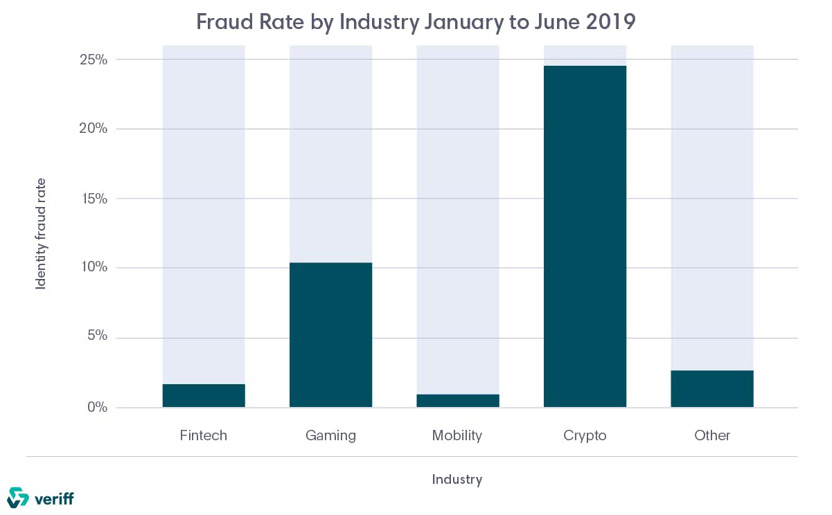 Overview of identity fraud by industry