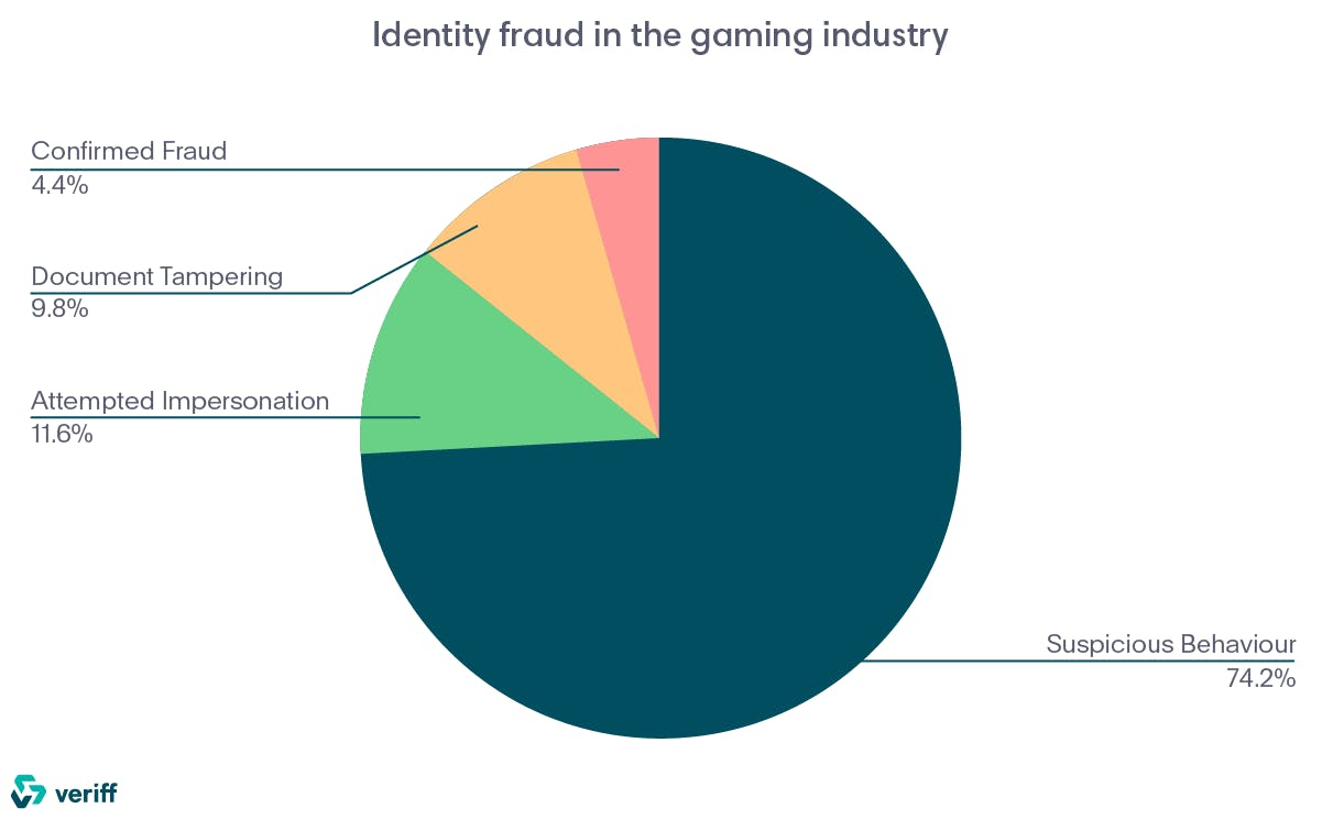 Identity fraud in the gaming industry