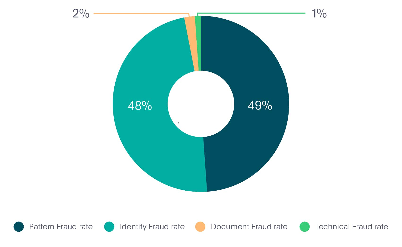 Identity fraud types in Mobility industry in 2020