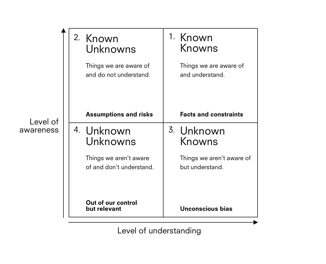 Awareness vs Understanding