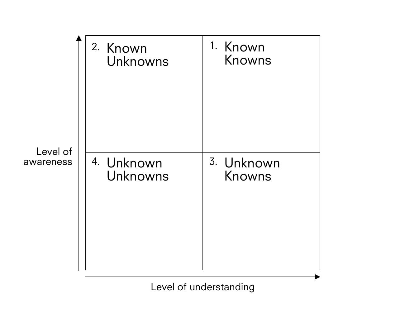 Awarness vs Understanding