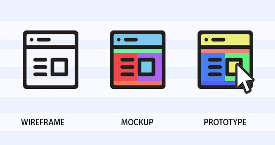 wireframe vs mockup vs prototype