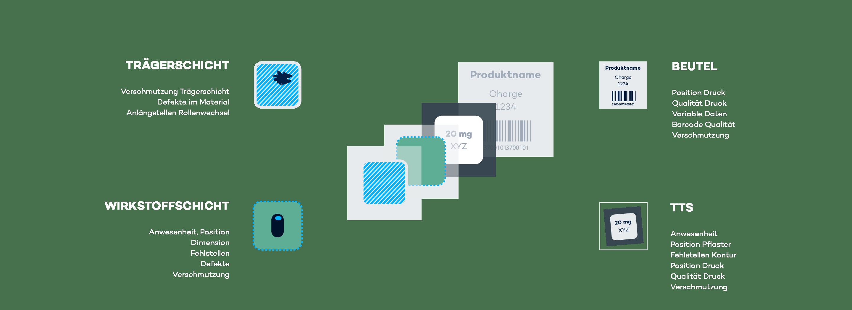 Der modulare Ansatz bietet zahlreiche Prüfoptionen