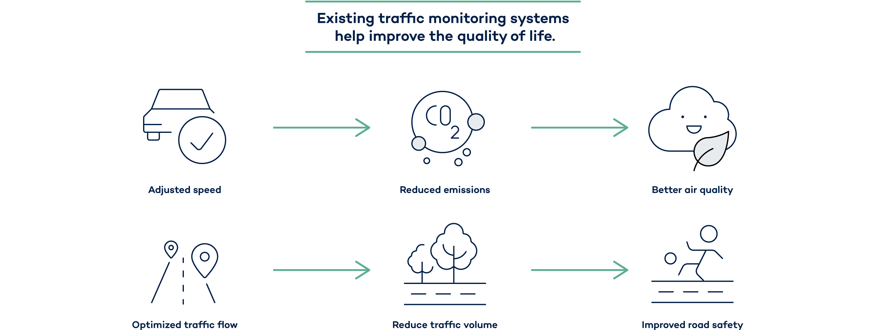 The many positive effects of intelligent traffic management