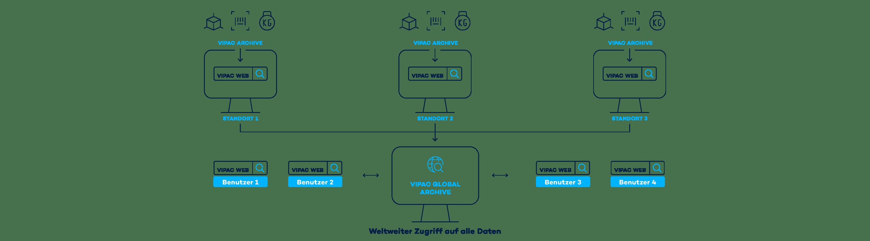Die Infografik zeigt die Logistikprozesse in einem Hub von Infeed bis Outfeed.