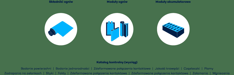 Włączony w produkcję monitoring produkcji ogniw akumulatorów