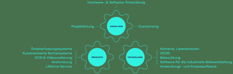 Die Infografik zeigt, wie bei VITRONIC Know-how, Produkte und Technologie perfekt ineinandergreifen.